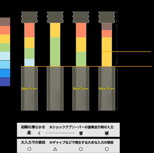 NeoTuneセッティング解説図1